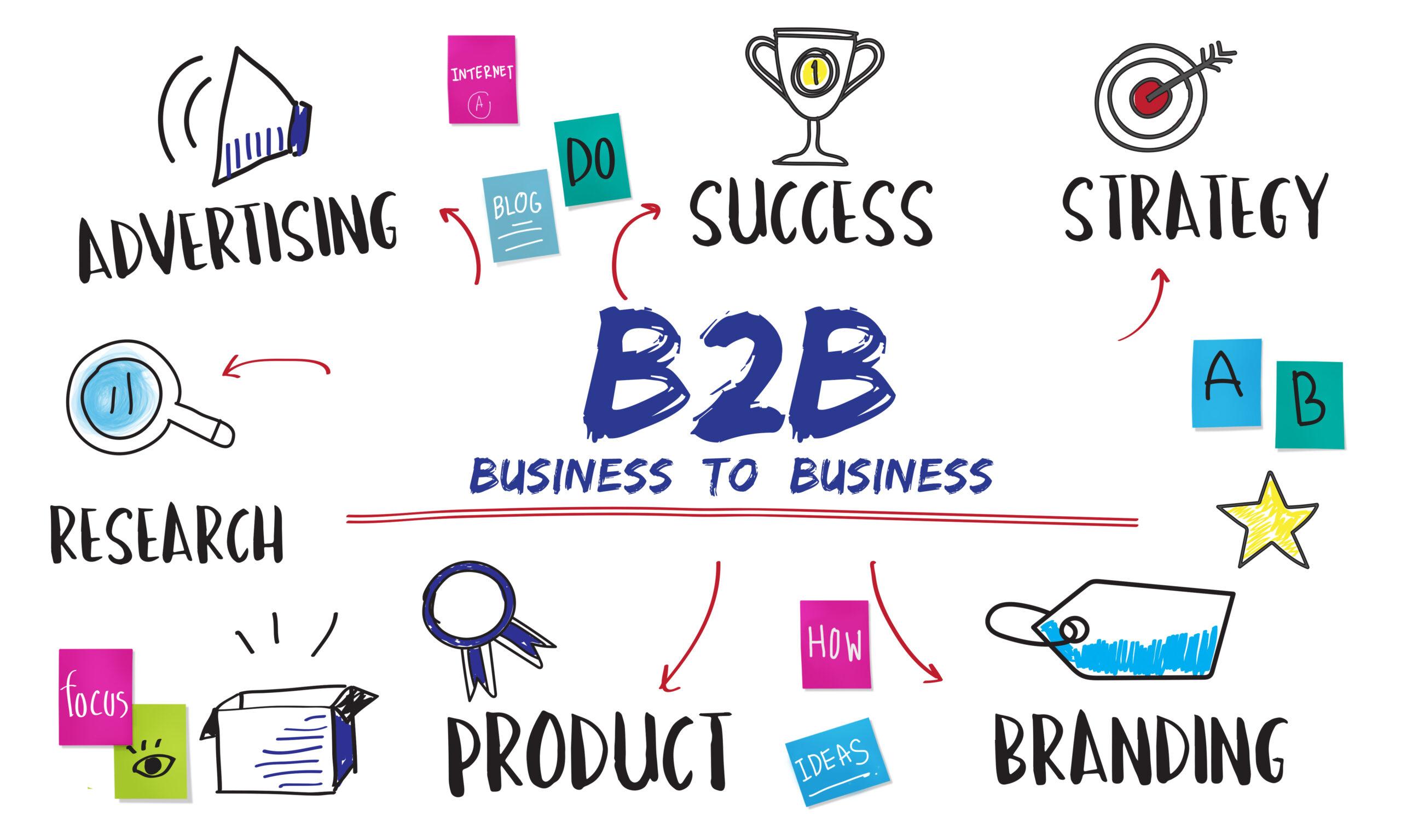 Running A B2B Company? Take Advantage Of Social Media!